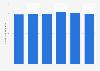 Number of enterprises in traditional restaurants in France 2011-2014