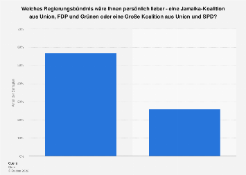 Umfrage zur bevorzugten Regierungskoalition nach der Bundestagswahl 2017