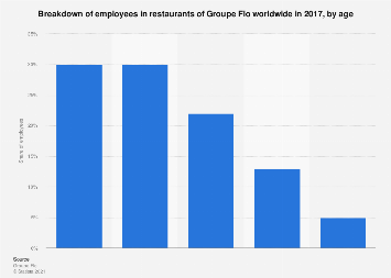 Distribution of employees in Groupe Flo restaurants worldwide 2016, by age
