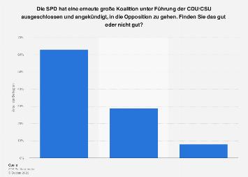Bewertung der Oppositionsbeteiligung der SPD nach der Bundestagswahl 2017