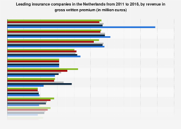 Leading insurance companies in the Netherlands 2011-2015, by revenue