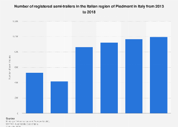 Italy: number of registered semi-trailers in Piedmont 2013-2016