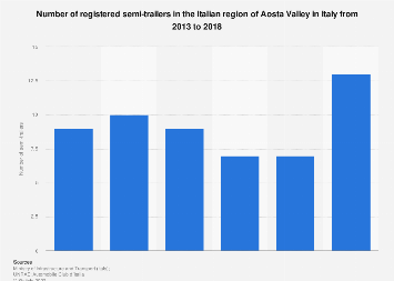 Italy: number of registered semi-trailers in Aosta Valley 2013-2016