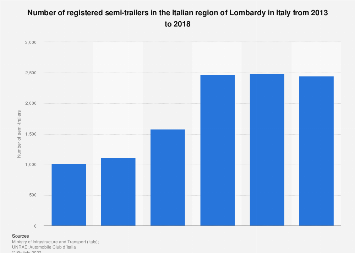 Italy: number of registered semi-trailers in Lombardy 2013-2016