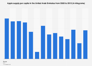 Quantity of apple supply per capita in the UAE 2000-2013