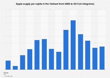 Quantity of apple supply per capita in Vietnam 2000-2013