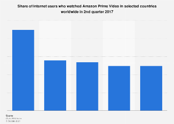 Leading Amazon Prime Video market worldwide 2017