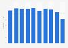 Men's skin care sales volume in Japan 2012-2017
