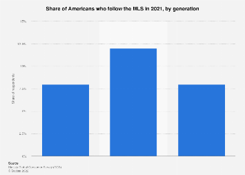 Number of households with people who attended Major League Soccer (MLS) games in the U.S. 2018 to 2020