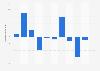 Umsatzveränderung der Marktforschungsbranche in der Schweiz bis 2017
