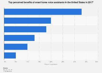 Benefits of smart home voice assistants US survey 2017