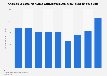 Net revenue of Americold Logistics 2013-2017