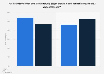 Anteil der Unternehmen mit Versicherungsschutz gegen Cyberangriffe in Österreich 2017