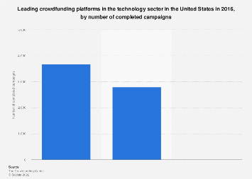 Leading technology crowdfunding platforms in the U.S. 2016, by completed campaigns