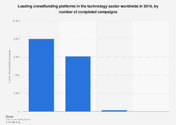 Leading technology crowdfunding platforms worldwide 2016, by completed campaigns