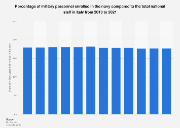 Italy: military personnel enrolled in the navy 2010-2017