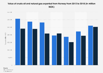 Export value of crude oil and natural gas from Norway 2012-2016