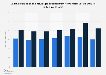 Export volume of crude oil and natural gas from Norway 2012-2016