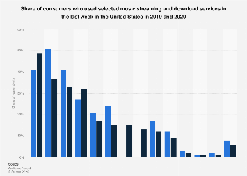 Consumers who use selected music streaming or download services in the U.S. 2017