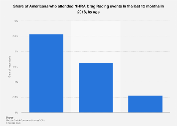 Number of households with people who attended NHRA Drag Racing events in the U.S. 2018 to 2020