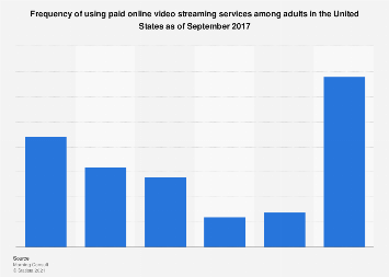 Frequency of paid online video streaming service usage in the U.S. 2017