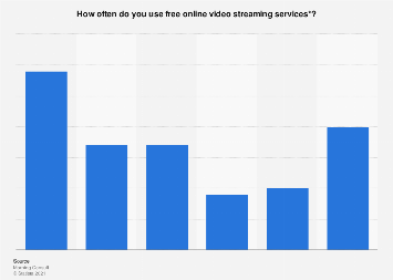 Frequency of free online video streaming service usage in the U.S. 2017