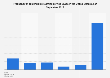 Frequency of paid music streaming service usage in the U.S. 2017