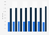 Anzahl der Ausländer in Italien mit oder ohne EU-Staatsangehörigkeit bis 2018