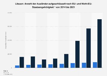 Anzahl der Ausländer in Litauen mit oder ohne EU-Staatsangehörigkeit bis 2016