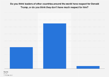 Poll on respect for Trump from other world leaders 2017