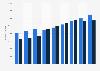 Anzahl der Ausländer in den Niederlanden mit od. ohne EU-Staatsangehörigkeit bis 2017
