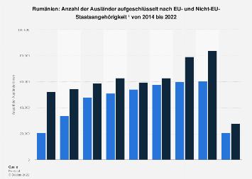 Anzahl der Ausländer in Rumänien mit oder ohne EU-Staatsangehörigkeit bis 2016