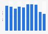 Nail polish sales value in Japan 2012-2018