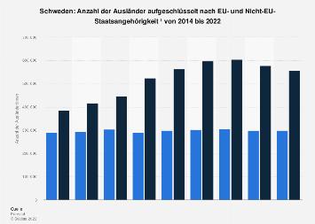Anzahl der Ausländer in Schweden mit oder ohne EU-Staatsangehörigkeit bis 2017