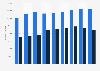Anzahl der Ausländer in Norwegen mit oder ohne EU-Staatsangehörigkeit bis 2018