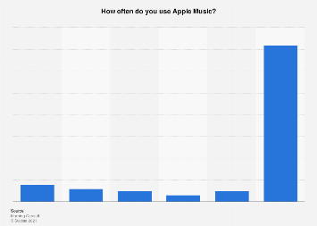 Frequency of Apple Music usage in the U.S. 2017
