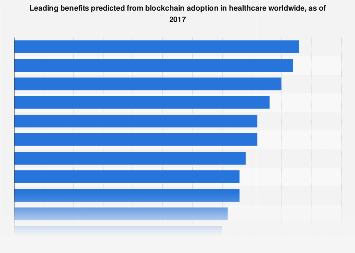 Top benefits expected from blockchain adoption in healthcare worldwide 2017