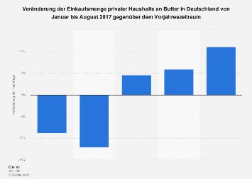 Entwicklung der Einkaufsmenge privater Haushalte an Butter in Deutschland 2017