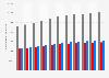 Anzahl der Ausländer in Luxemburg aufgeschlüsselt nach Geschlecht bis 2018