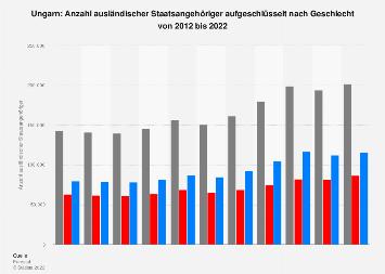 Anzahl der Ausländer in Ungarn aufgeschlüsselt nach Geschlecht bis 2016