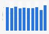Piano sales volume in Japan 2012-2018