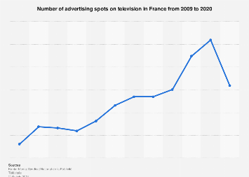 Number of commercials on television in France 2009-2016