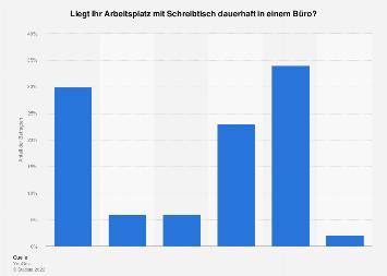 Umfrage zum Arbeitsplatzstandort in Deutschland im Jahr 2017