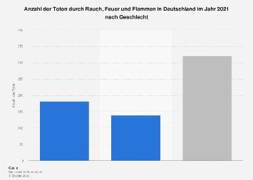 Tote durch Rauch, Feuer und Flammen in Deutschland nach Geschlecht im Jahr 2015