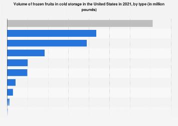 Cold storage frozen fruits volume in U S  2018 | Statista