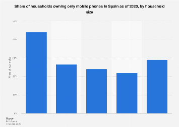 Share of cell phone-only households in Spain in 2017, by household size