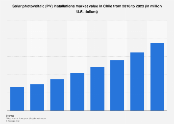 Chile: solar photovoltaic (PV) installations market value 2016-2023