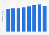 Disneyland Paris visitors spending per day 2006-2016