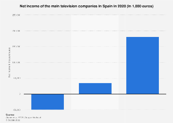 Main television companies in Spain in 2016, by net income