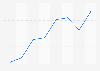Internet usage rate among men in Japan 2009-2016